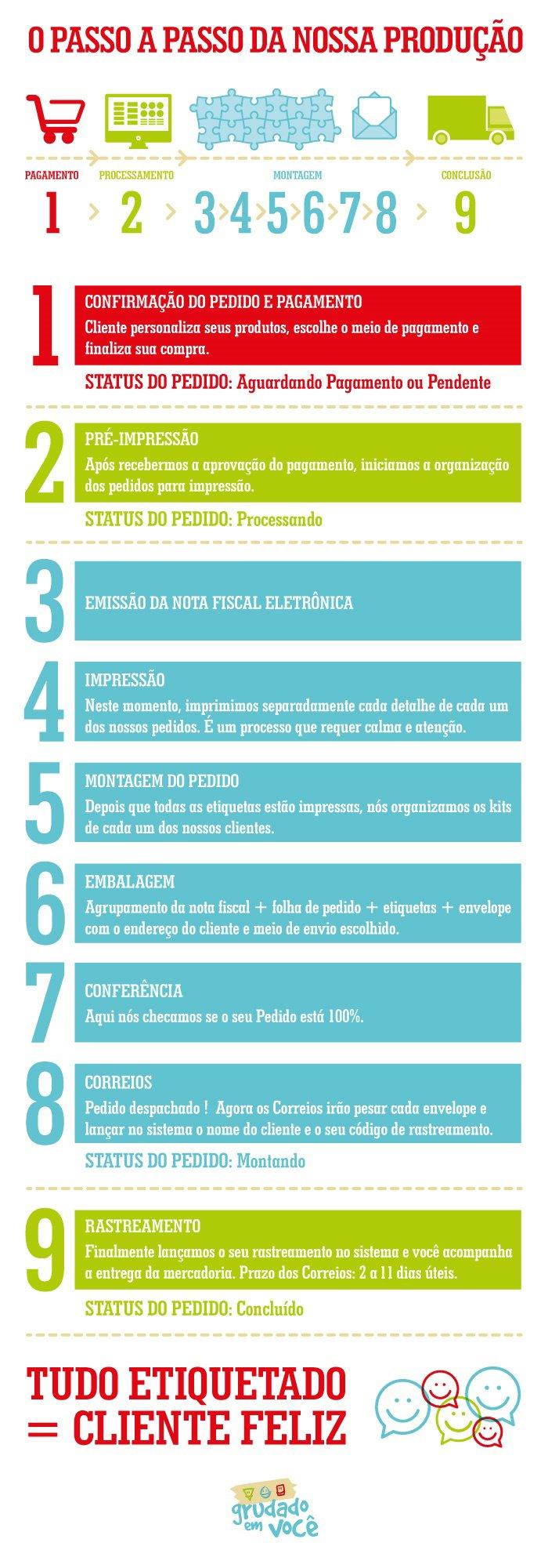 passo_a_passo_producao_05